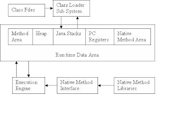 Notes on Java & Oracle: Architecture of JVM