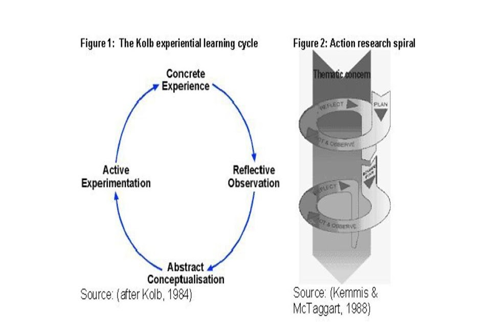 Kemmis and mctaggart action research model