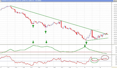 Nifty 30 minutes Chart - ADX and RSI, Fizzling Uptrend
