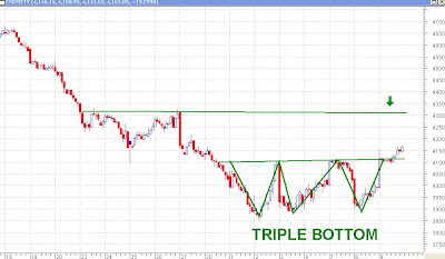 Nifty 30 Minutes Chart - Triple Bottom