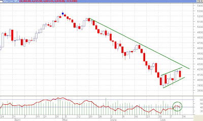Nifty Daily Chart - Rising Wedge??