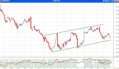 Nifty 30 Minutes Chart - Trend Channel