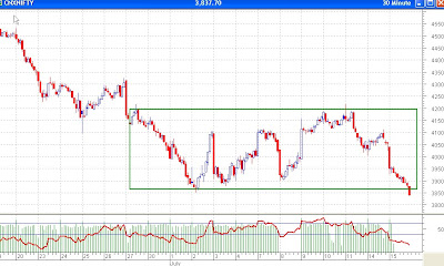 Nifty 30 Minutes Chart - Break Down from Range