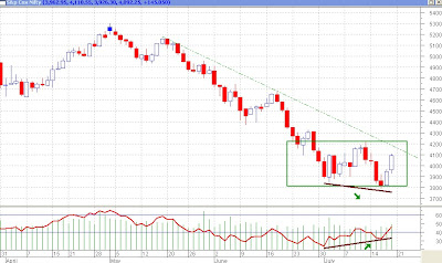 Nifty Daily - Range Bound Movement, Bullish Divergence