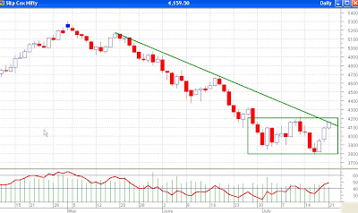 Nifty Daily Chart, Range Bound Movement