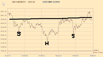 Nifty Tick by Tick Chart - Head and Shoulders Pattern