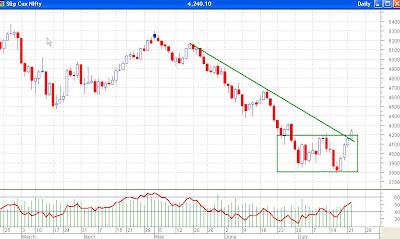Nifty Daily Chart - Bear Market Rally or New Bull Market?