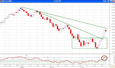 Nifty Daily Chart - Resistance At Trendline