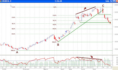 Crude Oil MCX Daily Chart - Fibonacci Retracements