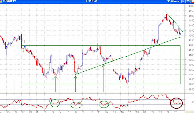 Nifty 30 Minutes Chart - Bullish RSI, Support at Trendline