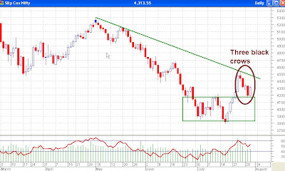Nifty Daily Chart - Three Black Crows Candlestick Pattern