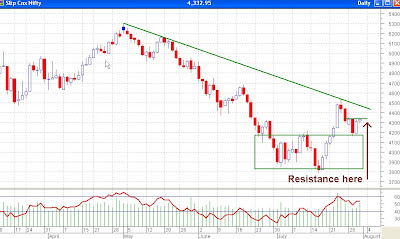 Nifty Daily Chart - Narrow Range Day