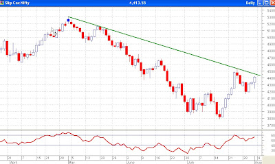 Nifty Daily Chart - Big Volatility After Narrow Range Day
