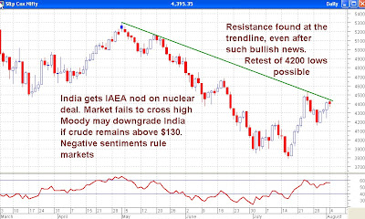 Nifty Daily Chart - Resistance Found at Trendline