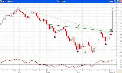 Nifty Daily Chart - Bullish Head and Shoulders Pattern