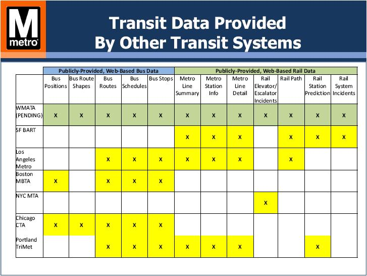 WMATA Open Data Comparison