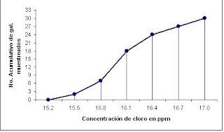 Estadística Descriptiva Ojivas