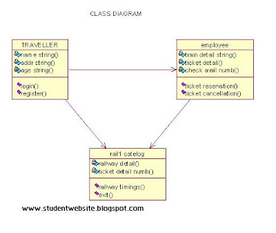 Implement railway reservation system software component lab with class diagram implement railway reservation system software component lab with rational rose software ccuart Images