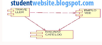 Implement  RAILWAY RESERVATION SYSTEM SOFTWARE COMPONENT LAB WITH RATIONAL ROSE software