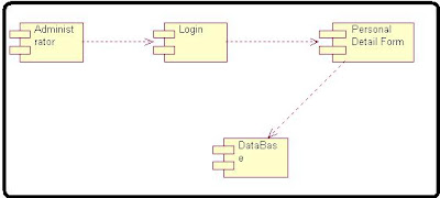 Component Diagram Payroll Application Processing ...