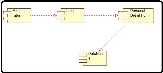Uml Component Diagram Database Management Application Trailer Wiring 7 Wire Round Payroll Processing System - Student Cpu