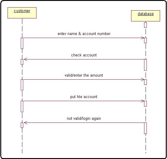 Online Banking System Sequence Diagram For Bank Process Algorithm