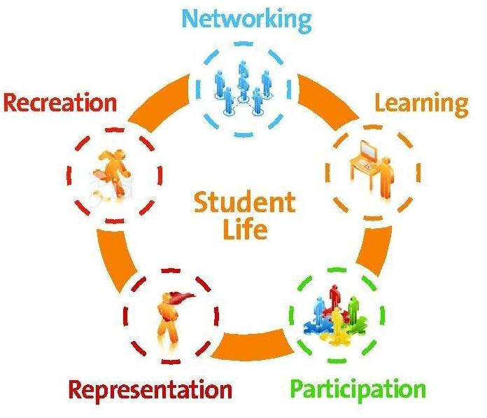 Essays on student life