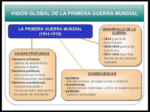 [LA+PRIMERA+GUERRA+MUNDIAL.jpg]
