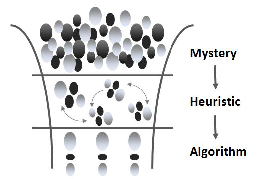 Roger Martin's knowledge funnel model