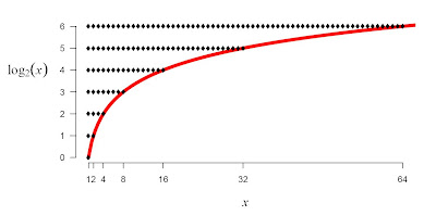 exponential raised to negative infinity