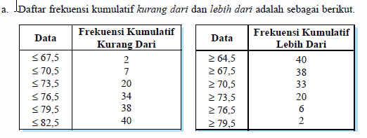 Rumus statistika menyajikan data dalam bentuk tabel distribusi ogive naik dan ogive turun daftar frekuensi kumulatif kurang dari dan lebih dari dapat disajikan dalam bidang cartesius tepi atas 675 705 ccuart Choice Image