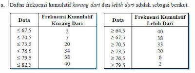 Menyajikan Data Dalam Bentuk Tabel Distribusi Frekuensi