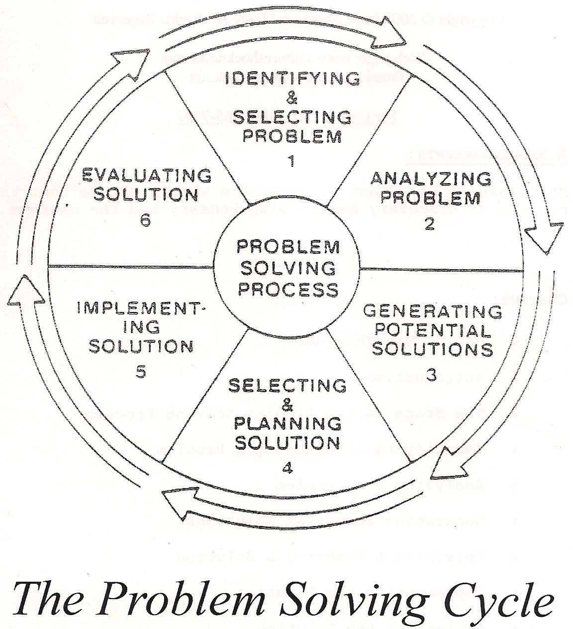 Seven Step Military Problem Solving Process