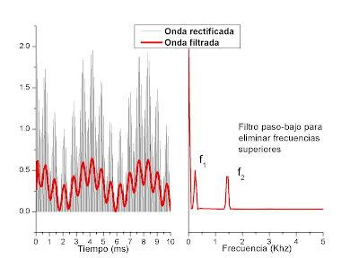 Onda rectificada (negra) y filtrada (roja)