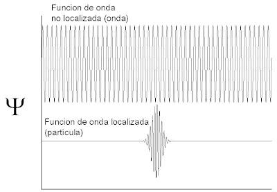 Función de onda: dispersión y localización - onda o partícula