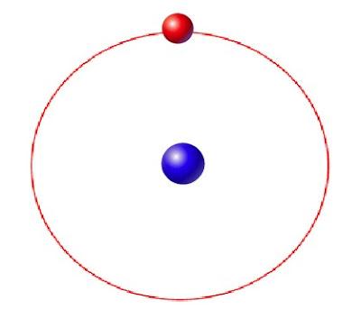 Órbita de un electrón según la físca clásica