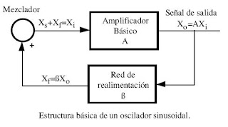 Tomado de http://www.ie.itcr.ac.cr/marin/lic/el3212/Libro/Tema10.pdf