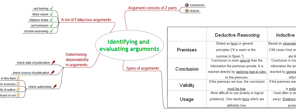 Premise Indicator Words: Sergii Critical Thinking
