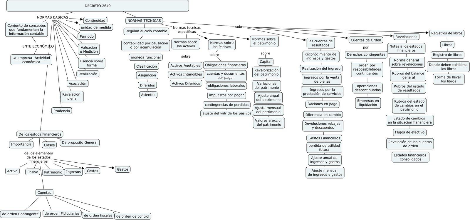 mapa conceptual decreto 2649 (cmap tools)