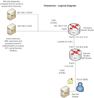 Welcome to official blog of LAN / WAN Professional : Teleworker