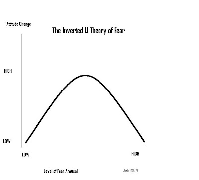 the inverted u theory