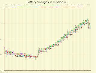 Mission 456