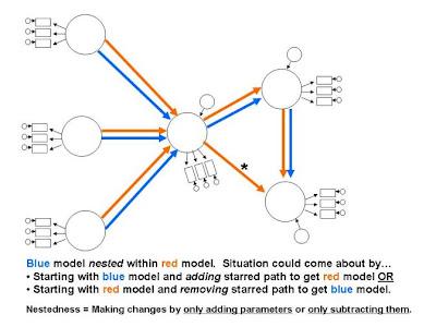 Dr. Alan Reifman s SEM Course  Comparative Model Testing and Nested Models 7c4e57c697