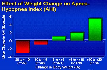 Apnea-hypopnea index