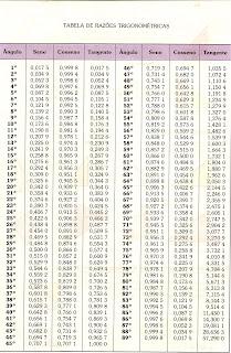 ensino de matem225tica tabela de raz245es trigonom233tricas