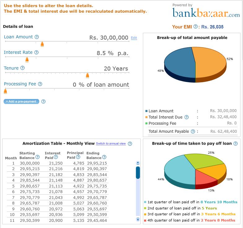 Car Loan Usa Emi Calculator