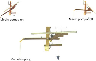 Membuat Alat Otomatis Untuk Pompa Air Dengan Prinsip ...
