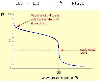 Acid Base Titrations Tutorial WEAK BASE VERSUS STRONG ACID TITRATION - titrations