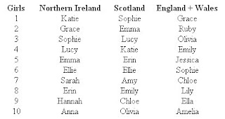 Top names for girls in 2007 in Northern Ireland / Scotland / England+Wales