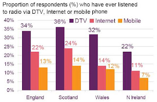 Proportion of respondents who have ever listened to radio via DTV, Internet or mobile phone